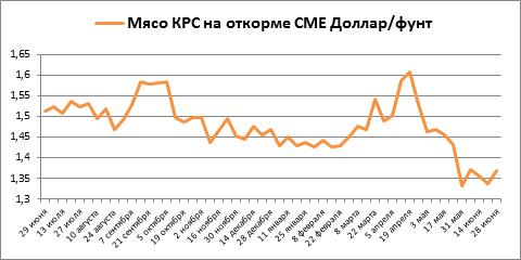 За 2018-19 сезон котировки мяса КРС и свинины оказались в минусе