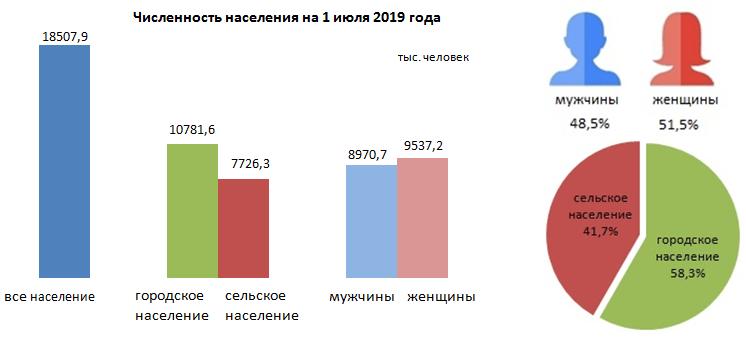 41,7% казахстанцев проживают в сельской местности