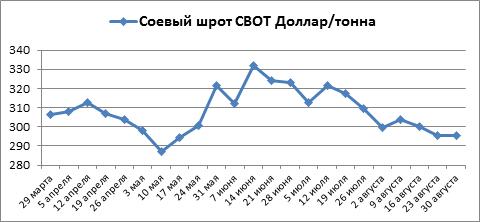 Соевый шрот на бирже СВОТ за август опять снизился, а бобы и масло шагнули вверх