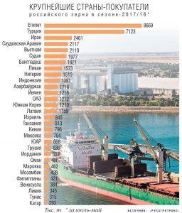 Топ-10 стран экспортеров пшеницы
