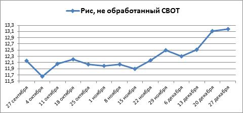 Котировки овса в декабре упали, после трех месяцев роста
