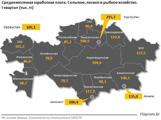 Фермеры Казахстана получают низкую зарплату