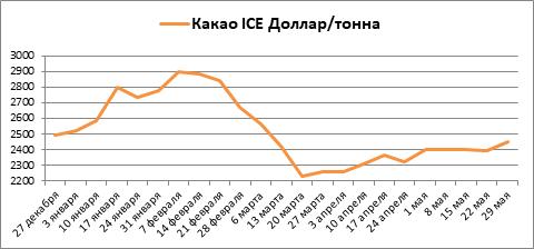 В мае на бирже ICE какао вновь выросло, а кофе и сахар опять снизились