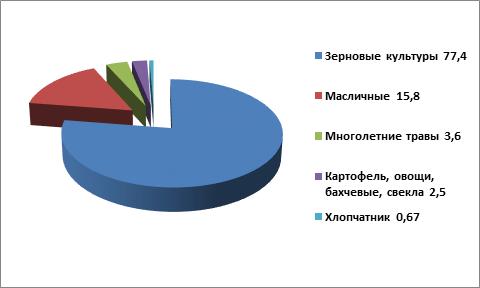 В этом году в Казахстане опасно низкие запасы зерна и крайне нужен обильный урожай