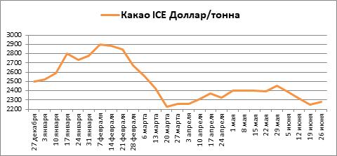 За январь-июнь какао, кофе и сахар на бирже ICE потеряли стоимость