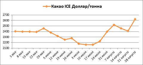В августе котировки какао и кофе на бирже ICE выросли, сахар снизился