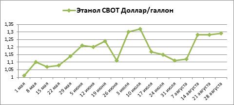 Котировки этанола за август резко выросли, хлопок в меньшей степени