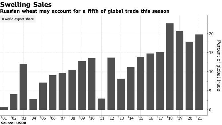 Почему российское зерно будет доминировать на мировом рынке
