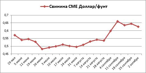 Котировки свинины на бирже СМЕ за сентябрь выросли, а КРС разошлись