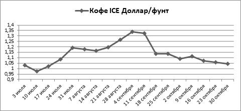 Кофе, какао на бирже ICE за октябрь снизились, а сахар вырос