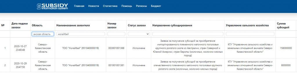 По-братски: Брат Айдарбека Сапарова получает субсидии на сотни миллионов