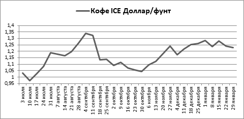 В январе котировки сахара на ICE набрали вес, а какао и кофе снизились