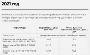 С 14 по 21 мая рынок пшеницы в России умеренно вырос, а рожь снизилась