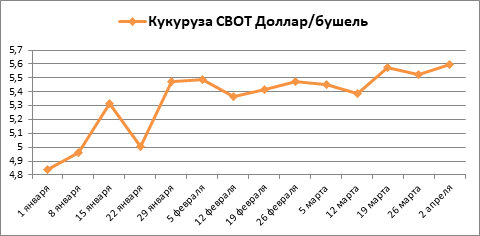 В этом году Казахстан испытывает дефицит ячменя как экспортной культуры