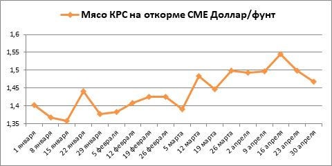 За апрель котировки свинина выросли, а мясо КРС снизилось