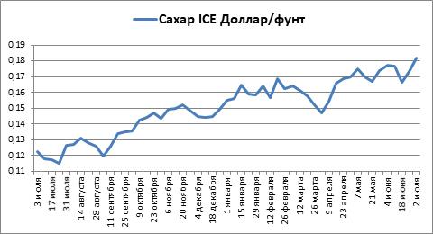 За прошлый 2020-21 сезон кофе и сахар на бирже ICE выросли почти на 50%