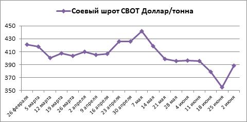 За июнь срочный соевый рынок на СВОТ свалился по всем позициям
