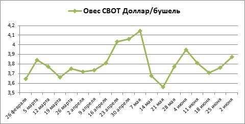 За июнь канадский рапс достиг нового максимума, овес вырос, рис снизился
