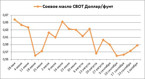 За сентябрь котировки всей соевой группы товаров снизились