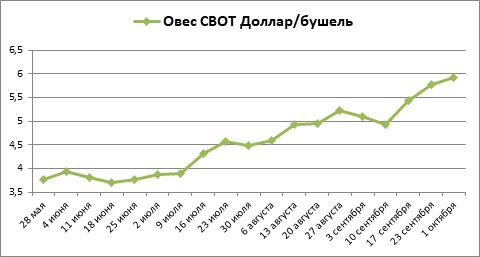 Сентябрь стал для котировок овса третьим месяцем бешеного роста